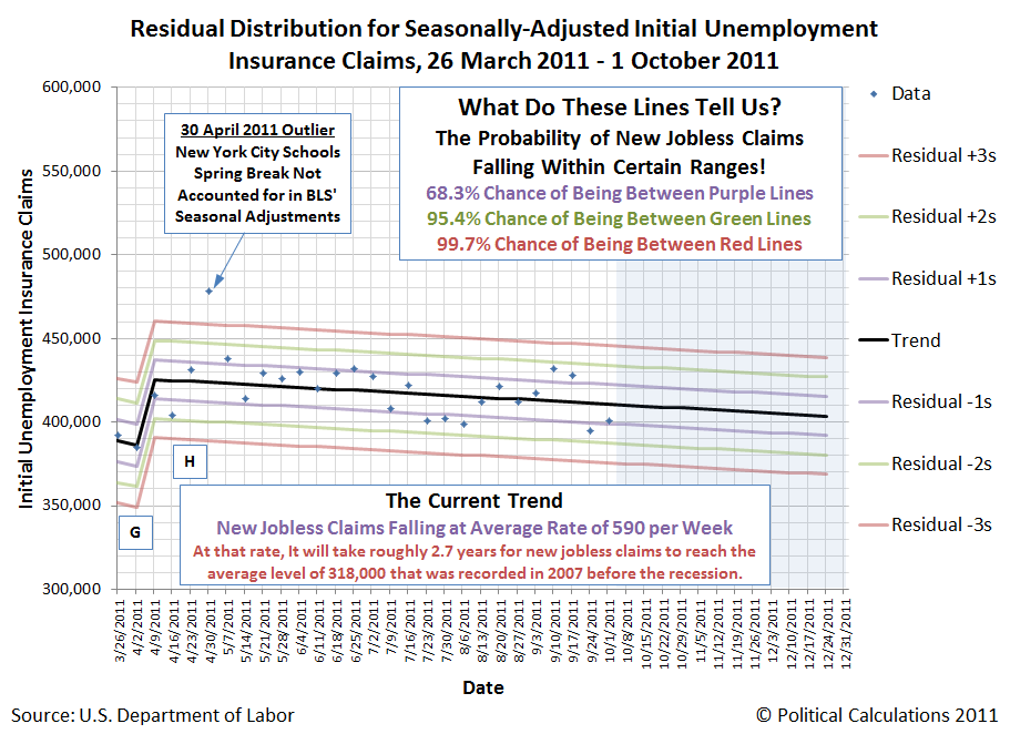 Residual Distribution of Seasonally-Adjusted Initial Unemployment Claim Filings, 26 March 2011 through 1 October 2011