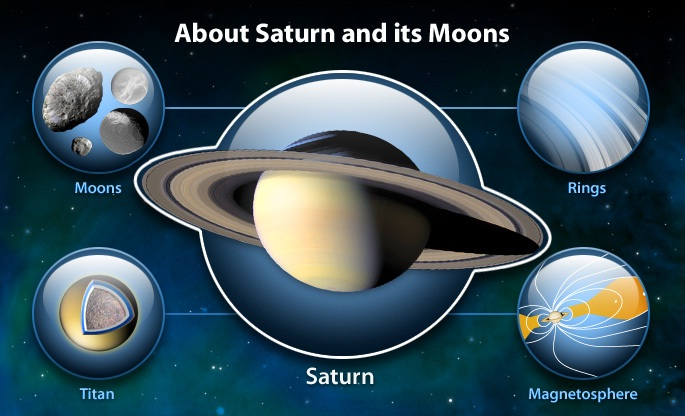 saturn and its moons and their positions - photo #25