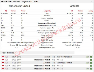 Prediksi Skor Manchester United VS Arsenal 3 November 2012