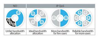 TP LINK TL-WR1043ND, IP QoS - Memungkinkan Kontrol Bandwidth