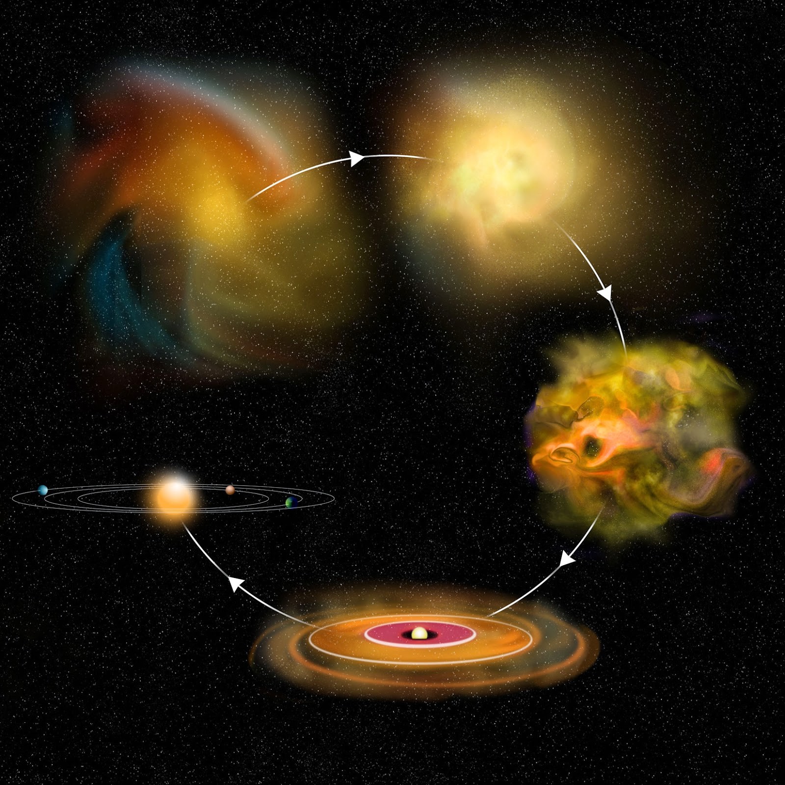 Resultado de imagen de Pero está claro que todo el proceso estelar evolutivo inorgánico nos condujo desde el simple gas y polvo cósmico a la formación de estrellas y nebulosas solares hasta los planetas