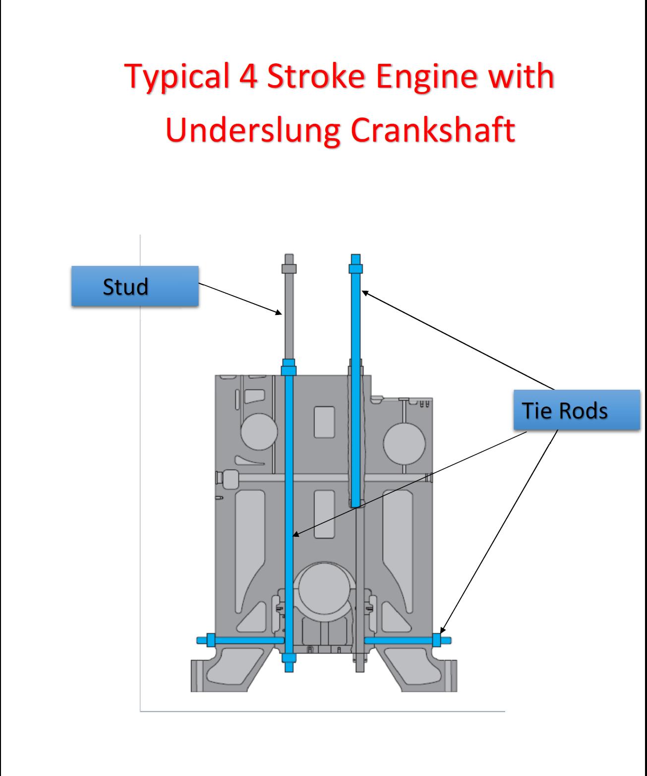 Basics Of Marine Engineering Chainsaw Engine Exhaust Valve Diagram Tie Rods A Diesel