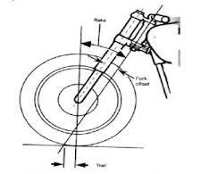 Bagian Sistem Kemudi Sepeda Motor Yang Penting