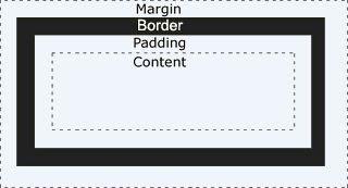 Margin,Border,Padding dan  Content