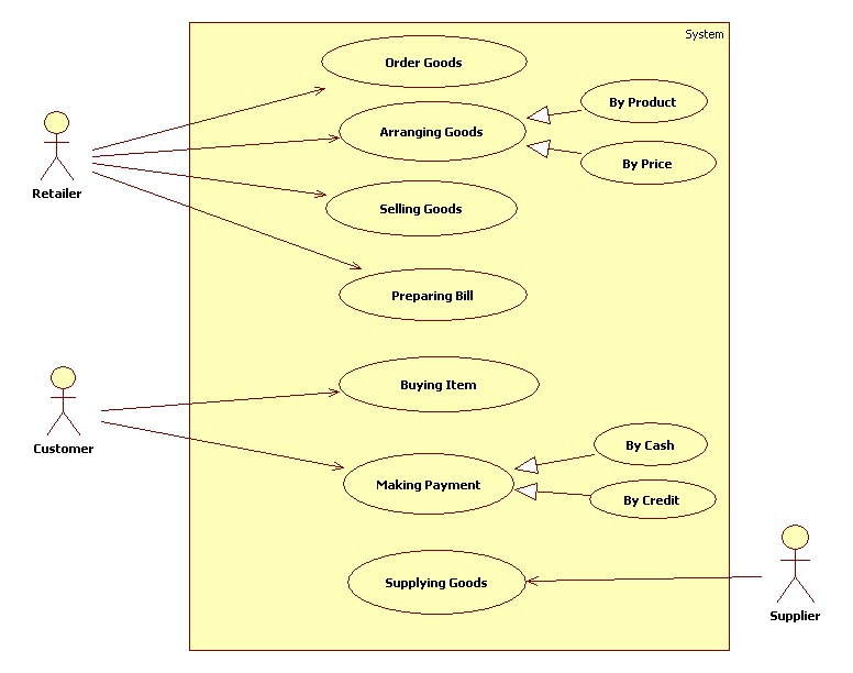 Uml Diagrams For Retail Store Management