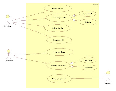 Uml diagrams for retail store management programs and notes for mca use case diagram activity ccuart Choice Image