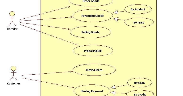 Uml diagrams for retail store management programs and notes for mca on contoh uml use case diagram contoh use case diagram penjualan online Draw a UML Use Case Diagram