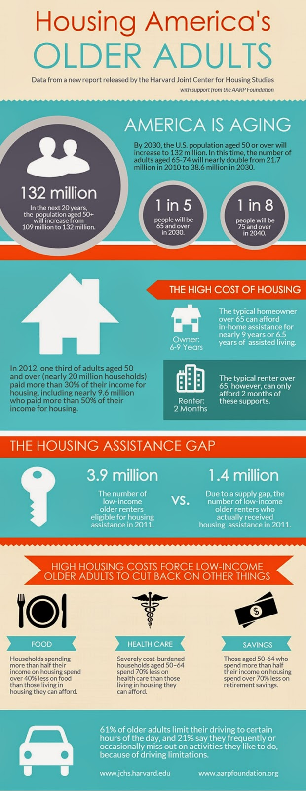 Housing America's Older Adults infographic includes report statistics