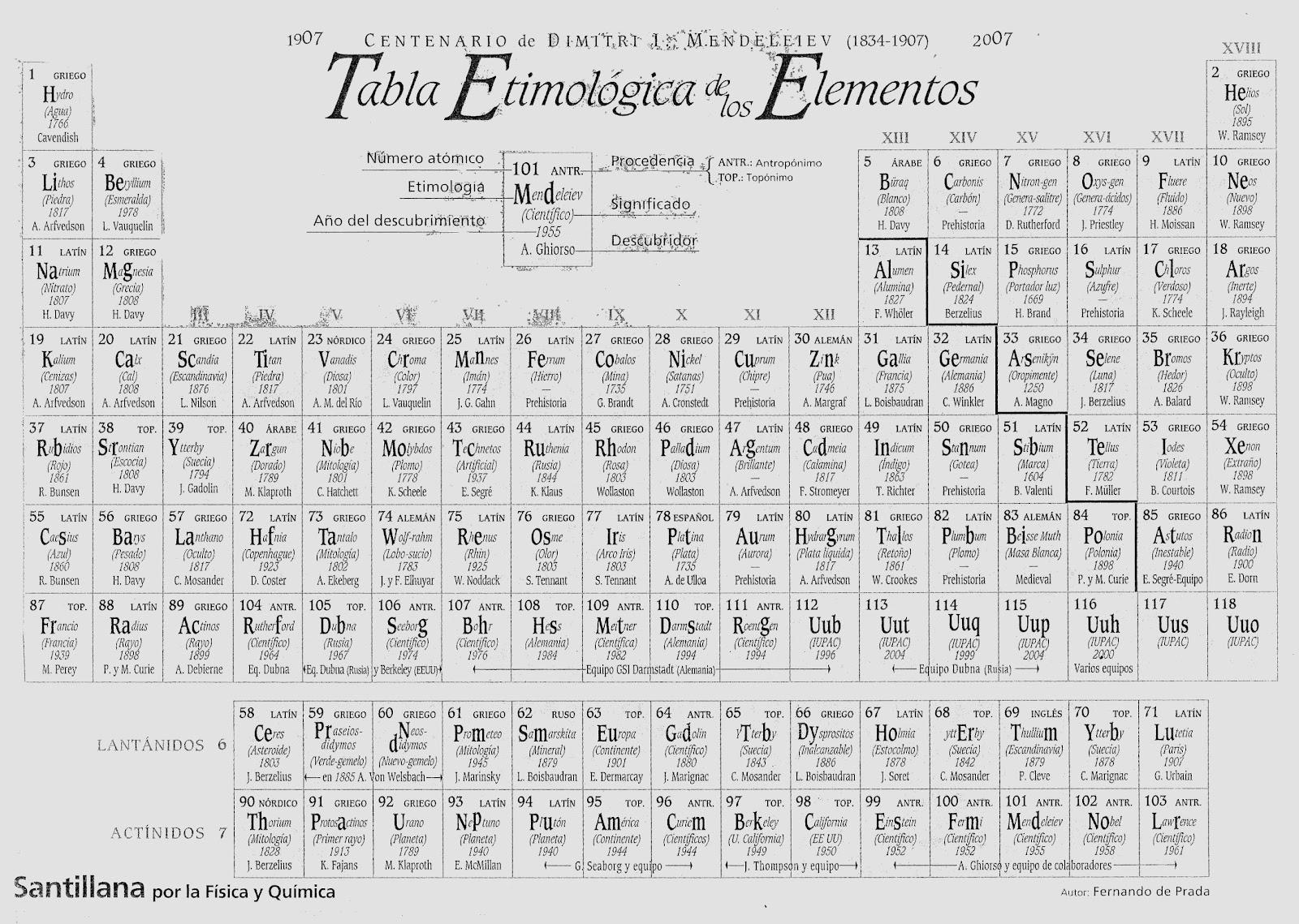 tabla periodica en latin