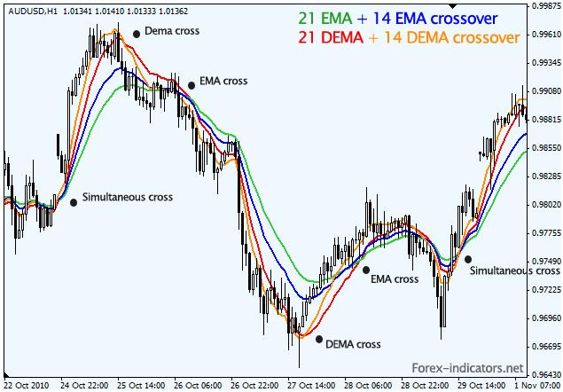 Exponential moving average forex trading