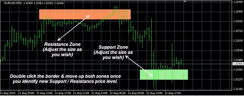 Free forex trading signals, best live fx breaking news and analysis