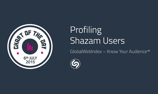 Profiling Shazam Users