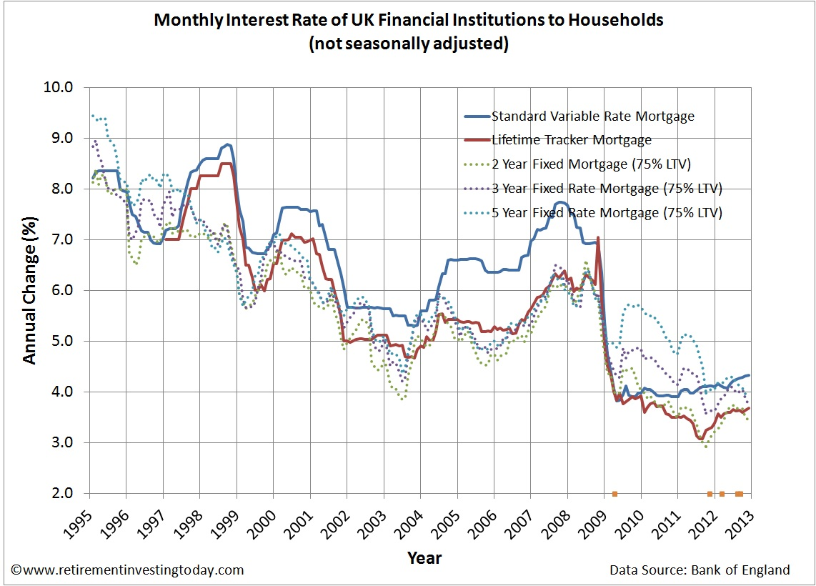 UK Mortgage Interest Rates