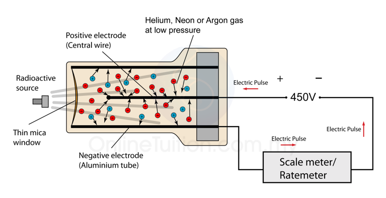Geiger Muller Radiation Counter Golfclub Schematic For Victoreen Cd V700 Tube Spm Physics Form 4 5 Revision Notes