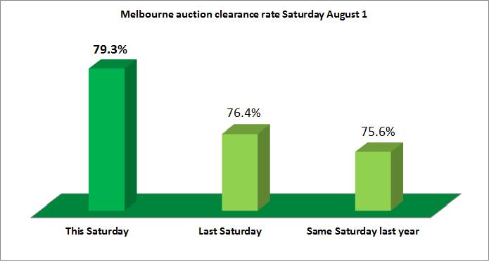 Melbourne's home auction market