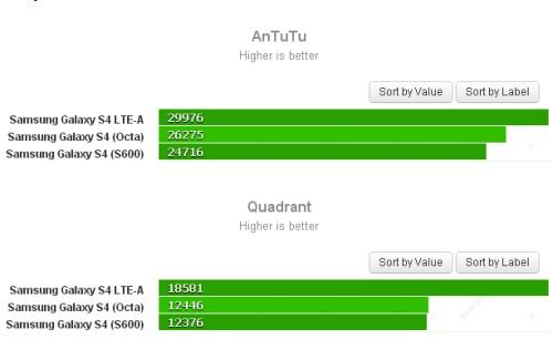 Prestazioni più elevate di circa un 30% rispetto ai precedenti modelli per il Galaxy S IV LTE-A con chipset Snapdragon 800 nei bench Antutu e Quadrant