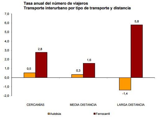 Según el INE, AVLD de Renfe transporta ya más viajeros que el aéreo peninsular