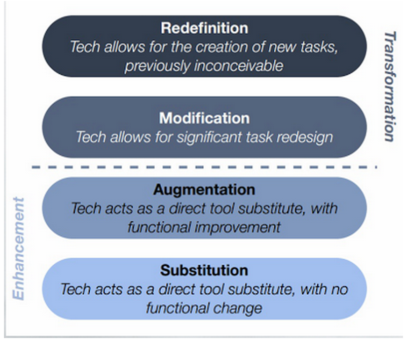 Three Working Models to Integrate Technology in Your Teaching ~ Educational Technology and Mobile Learning