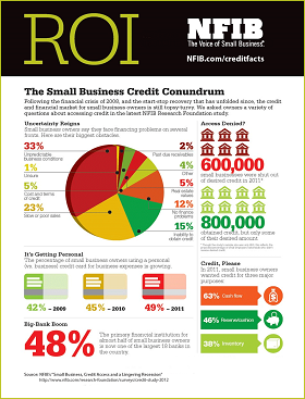 small-business-credit-nfib-infographic-large+280.png