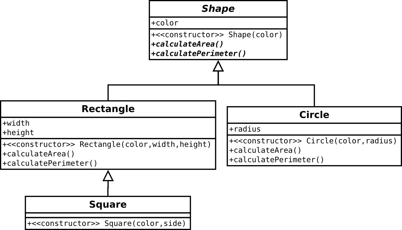 sander van der burg    s blog  february in the above figure a uml class diagram is shown