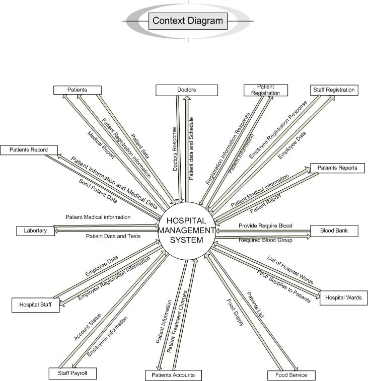 Get know how to make context level diagram how to make context level diagram ccuart Gallery