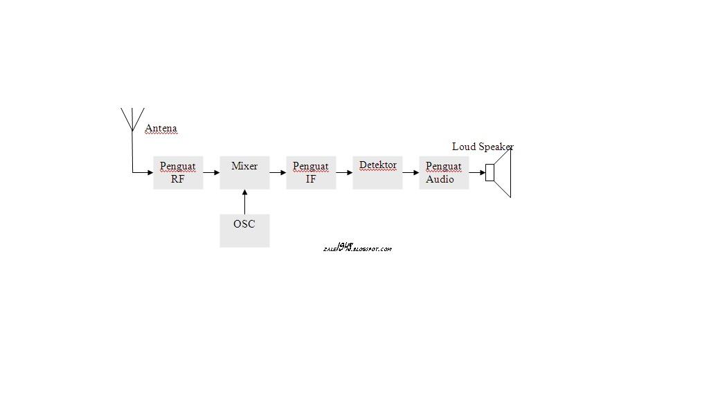 Lah iyak pengen ngetik radio penerima am dan fm blok diagram penerima am ccuart Choice Image