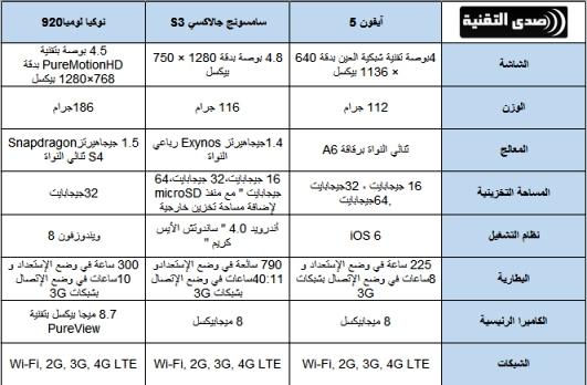 مقارنة بين آيفون 5 وسامسونج جالاكسي S3 ونوكيا لوميا920