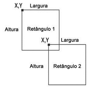Exemplo de quando dois retângulos colidem