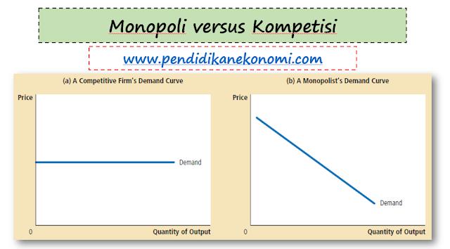 Slide Materi: Perusahaan dalam Pasar Monopoli