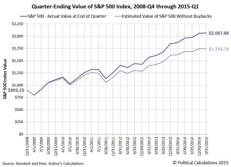 Quarter-Ending Value of S&P 500 Index, 2008-Q4 through 2015-Q1, With and Without Stock Buybacks