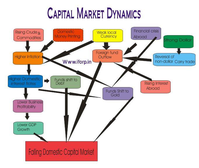 Forex market vs equity market