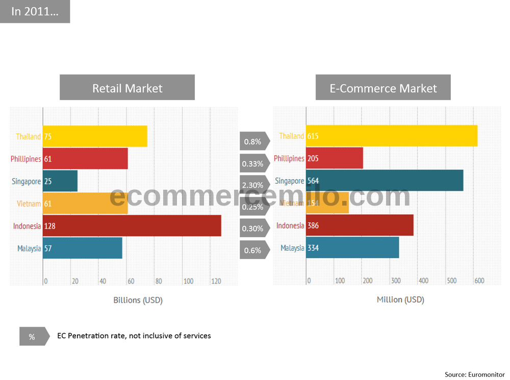 Southeast Asia e-commerce market size 2011