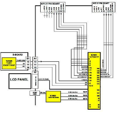 Hình 30 - Sơ đồ tổng quát khối xử lý tín hiệu Video trên máy Panasonic TX-32LE