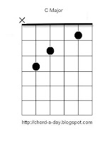 C Major guitar chord | beginners chord shapes