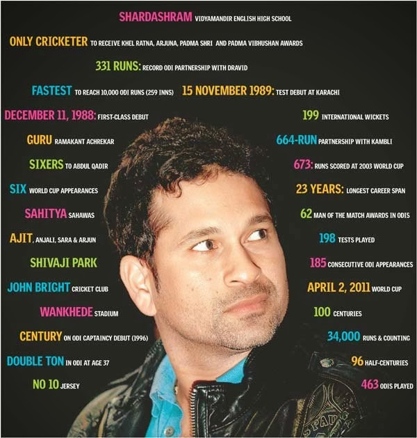 sachin tendulkar quotes quotes health tips interviews jobs  sachin tendulkar quotes