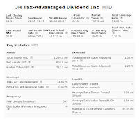 John Hancock Tax-Advantaged Dividend Income Fund (HTD)