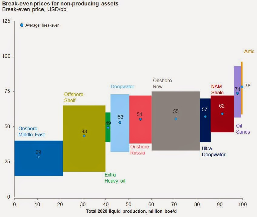 Even Pricing: Different Oil, Different Break-Even Price