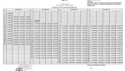 Daftar Lengkap Gaji PNS dan Polri TNI 2015 Terbaru