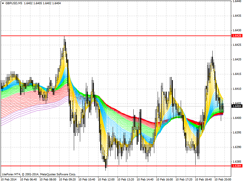 Forex market analysis gbp/usd