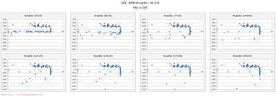 SPX Short Options Straddle Scatter Plot DIT versus P&L - 80 DTE - Risk:Reward 45% Exits