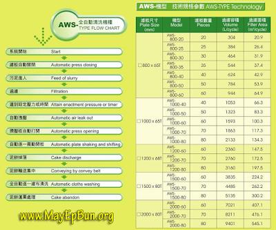 Các thông số trong catalogue máy ép bùn khung bản hoặc băng tải Chishun