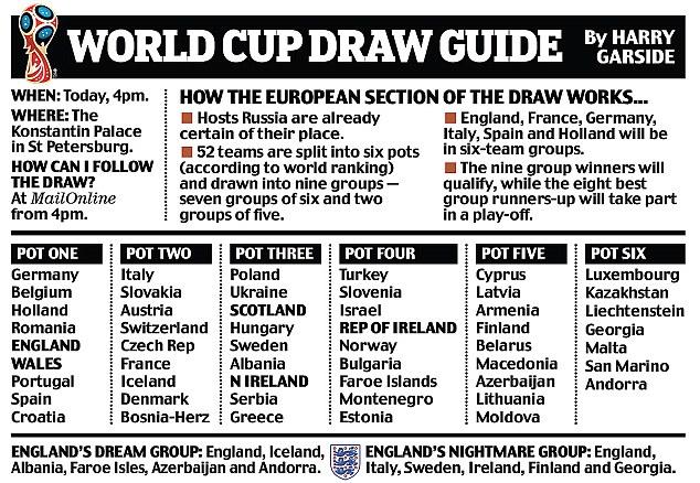 Jadual Keputusan Undian Kelayakan Piala Dunia 2018 Zon Eropah