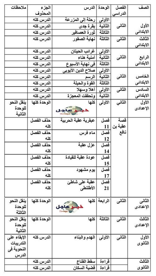 التعليم لمديريات محذوف منهج اللغة العربية من الصف الاول الابتدائى للصف الثالث الثانوى