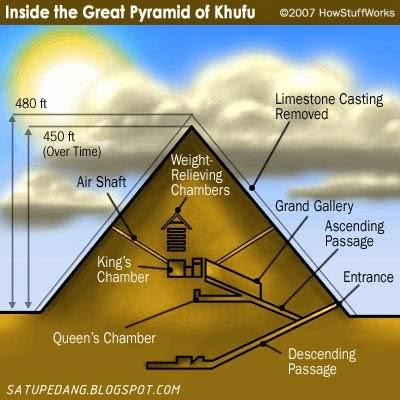 Sejarah Pembangunan Piramida