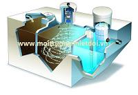 Hệ thống xử lý nước thải hợp khối