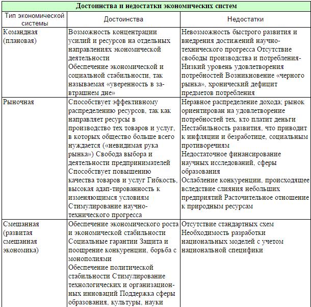 Таблица демократическое общество тоталитарное общество
