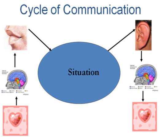 Ineffective Communication Effective Communicatio...