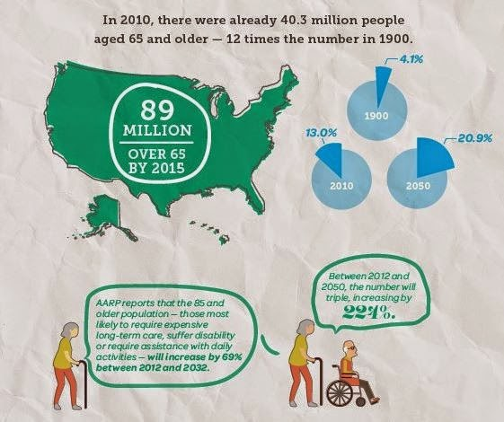 Excerpt from Cost of Aging in America Infographic