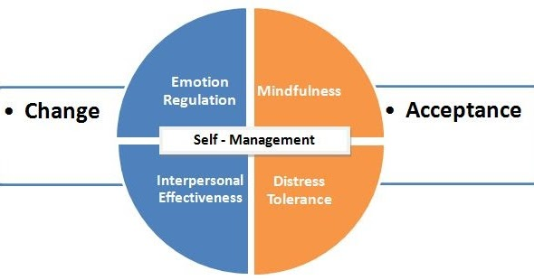 four components of interpersonal effectiveness