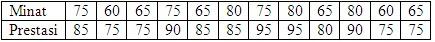 Uji Linearitas Data Dengan Program SPSS